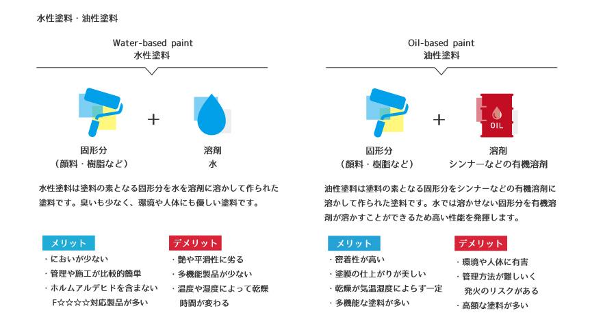 塗料の種類 水性?油性?1液?2液?
