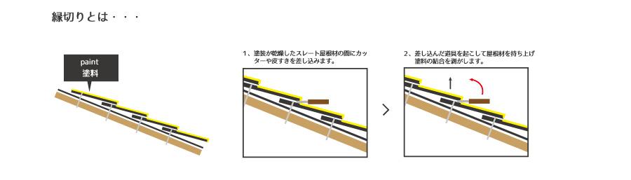スレート屋根塗装時に大切な「縁切り」について