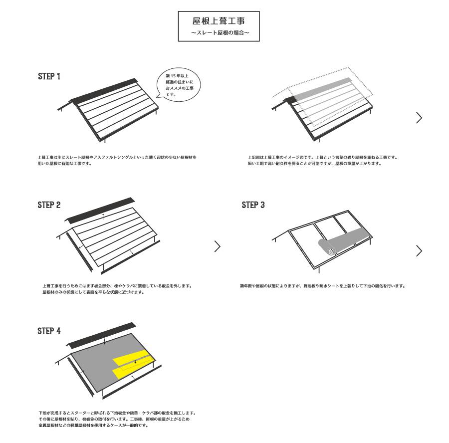 屋根工事の「種類と工程」について