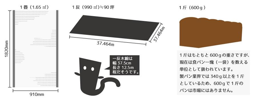 現在でも使用される尺貫法 「1畳・1坪・1斤」
